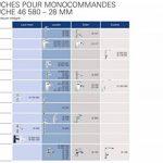 GROHE Cartouche Disque en Céramique 46580000 (Import Allemagne) de la marque GROHE image 1 produit